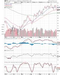 Stock Market Charts India Mutual Funds Investment Wti And
