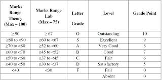 10 Pt Grading Scale Chart Jntuk How To Calculate Sgpa Cgpa Jntu Kakinada