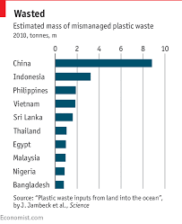 Ocean Graphics Charts Daily Chart Only 9 Of The Worlds Plastic Is Recycled
