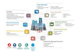 Honeywell Lighting Control Intelligent Buildings Automate Communicate And Integrate