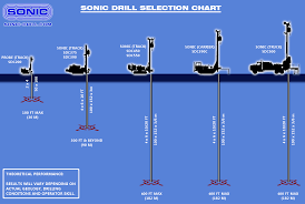 Sonic Drill Corporation Products Selection Chart