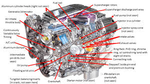 the lt4 another legendary corvette engine a look inside the lt4 engine reveals many of the components behind the three technological features used to make the 650 hp engine efficient and powerful