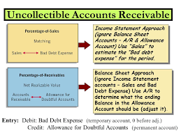 allowance for uncollectible accounts balance sheet intermediate accounting november 2nd ppt download