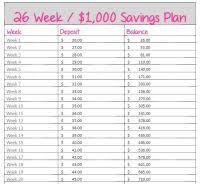 2 Rupees Saving Chart Rs 2 Money Saving Challenge Chart Money Saving Chart