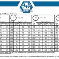 Metric Bolt Torque Chart Fastenal New Images Bolt