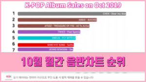 K Pop Cumulative Album Sales On October 2019 Hanteo Chart