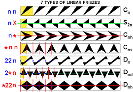 Frieze Patterns Simple Frieze Comparison