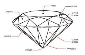 Diamond Cut Chart Ideal Diamond Cut Explained Step By Step Dont Get Ripped Off