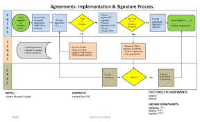 Basic Agreement Approval Process