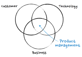 How To Get Into Management Want To Get Into Product Management Heree Exactly How To