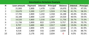 amort table amortization table rome fontanacountryinn com