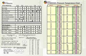 410a Head Pressure Chart Judicious 410a Pressures Chart Refrigerant Temperature And