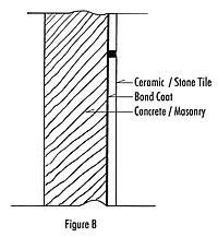 exterior wall tile installation details. tile installed over a mortar bed fastened to masonry or concrete exterior wall installation details g