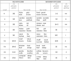 Old English Vowel Chart Old English Pronunciation Mind42 Free Online Mind Mapping