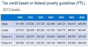 Health Care Tax Credit Chart Health Insurance Is Going To Be A Precentage Of Household Income