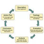 gibbs cycle reflective essay  gibbs cycle reflective essay