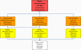 Bjj Lineage Chart About Author