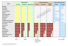 Wine Acidity Chart Wine Acidity Chart