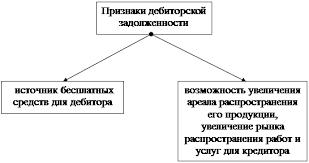 Дипломная работа Управление дебиторской задолженностью предприятия Существенные признаки дебиторской задолженности
