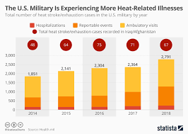 Us Navy Enlisted Pay Chart 2014 Chart The U S Military Is Experiencing More Heat Related