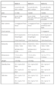 nokia phone 2014 price list. nokia x, x+, xl: launches its first android-based budget phones phone 2014 price list i