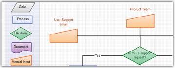 Beautiful Flow Chart 6 Useful Flowchart Tips To Create Better Flowcharts