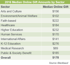 5 Facts About Online Average Gift Size Npengage