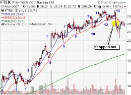 Trailing Stop On Quote Enchanting Swing Trading Blog How To Identify A Change In Trend