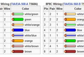 wiring diagram cat6 wire diagram rj45 cat 5 wiring diagram wall T568B Color Diagram wiring diagram cat6 wire diagram rj45 cat 5 wiring diagram wall jack, t568a or t568b, cat5e wiring diagram wall plate ~ easyhomeview com