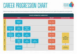 What Is A Progression Chart Getting Into House Building Housebuilding Careers