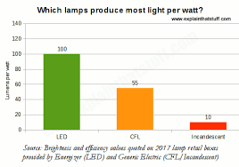 Led Vs Incandescent Lumens Chart How Do Energy Saving Lamps Work Explain That Stuff
