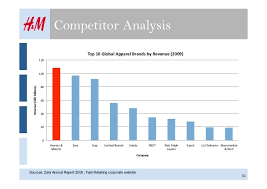 competitor analysis template competitor analysis and business