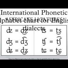 Phonemic Chart Cambridge Interactive Phonetic Chart For English Pronunciation