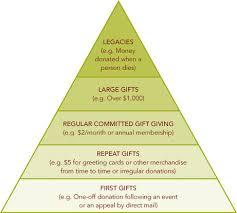 fundraising pyramid template communitynet aotearoa fundraising plan