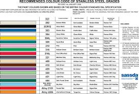 Piping Color Codes Chart Www Bedowntowndaytona Com