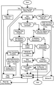 Funny Troubleshooting Chart 74 Proper Engineering Flowchart Funny