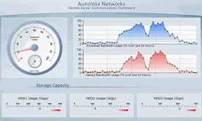 Sharepoint Reviews Dundas Gauge Web Part For Sharepoint
