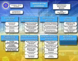 Metro Organization Chart Prc Organizational Structure Professional Regulation