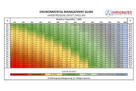 Vpd Chart High Times Measuring Vapor Pressure Deficit Ceres Cannabis
