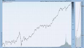 Djia Djta S P500 And Nasdaq Composite Long Term Charts