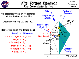computer drawing of a kite showing the torques which act on the kite from the weight