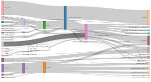 Sankey Diagrams In R Stack Overflow