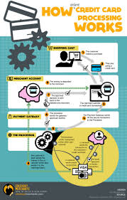 Online credit card processing for small business. How Online Credit Card Processing Really Works In 9 Steps Visual Ly
