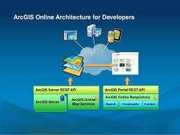 Anto… Esri Powell Julie Portal The Guide 's Api To Developer Arcgis OwaSvpyq