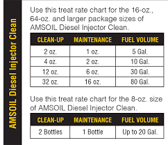 Diesel Additive Chart Amsoil Diesel Injector Clean