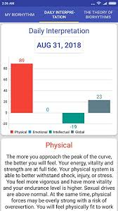 Free Daily Biorhythm Charts Amazon Com Biorhythm Calculator Appstore For Android