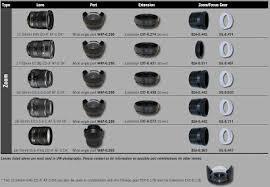 D90 Lens Compatibility Chart Nikon D7100 Lens Compatibility Chart Canon Lens