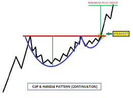 How To Successfully Trade Cup And Handle Pattern