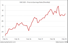Market Valuations 2014 To 2019 Chart Of The Day 8 March