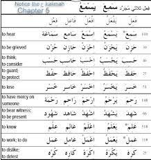 Past Tense Verb Chart Image Result For Arabic Past Tense Verb Arabic Verbs
